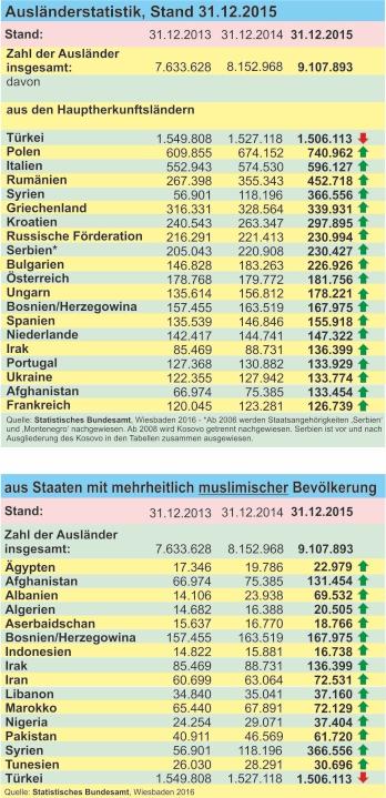 Ausländerstatistik 2015